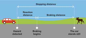 car braking stopping distance